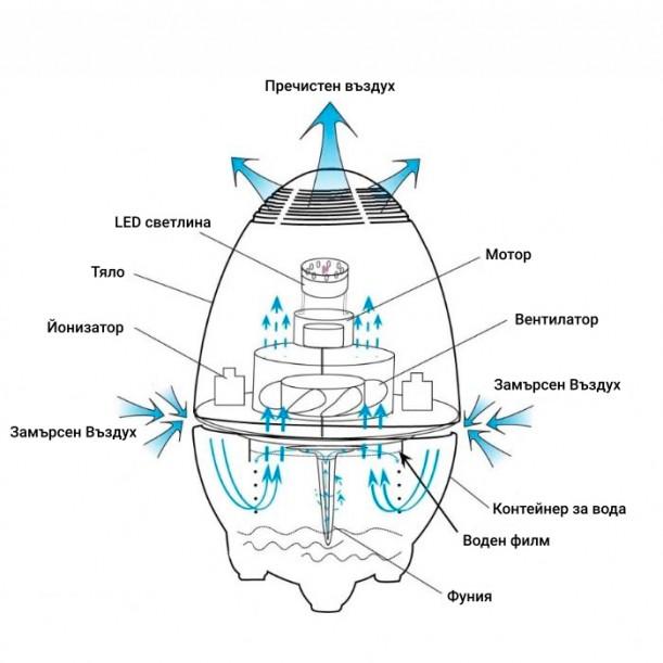 Йонизиращ дифузер за овлажняване, пречистване и ароматизиране на въздуха 699